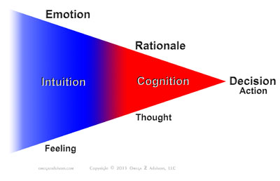 Intuition and cognition in making decisions.