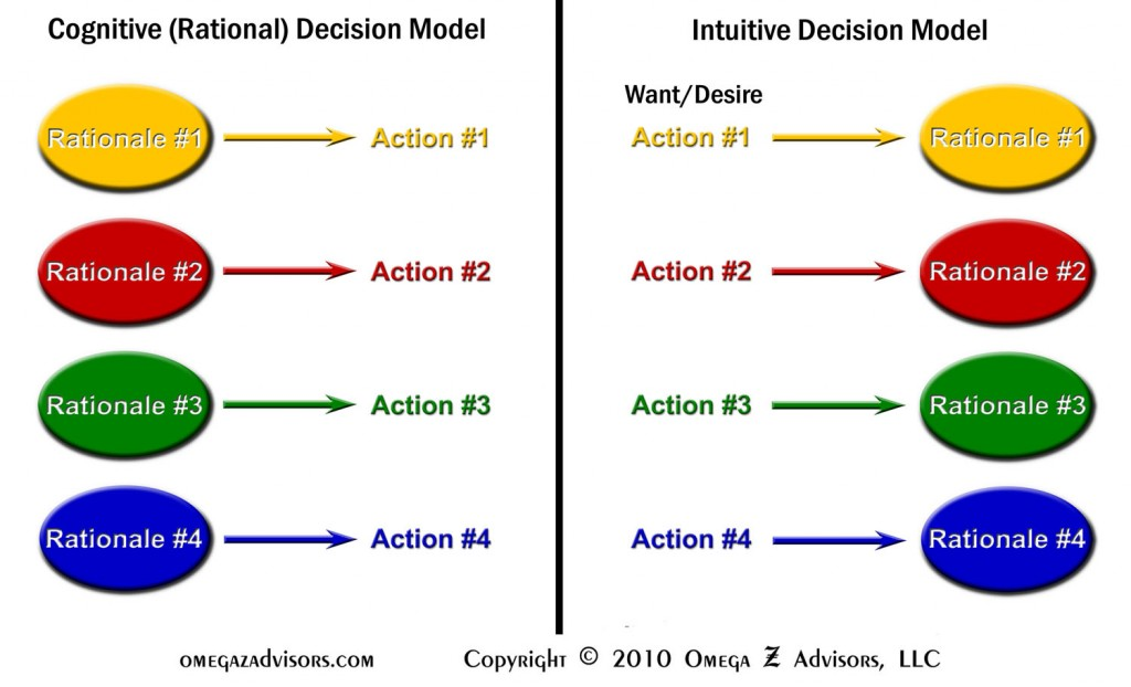 Almost all decisions are emotional so people usually end up shopping for rationales to justify their wants and desires.