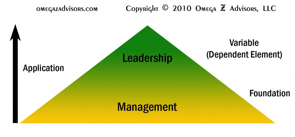 Leadership versus management is about people versus things.