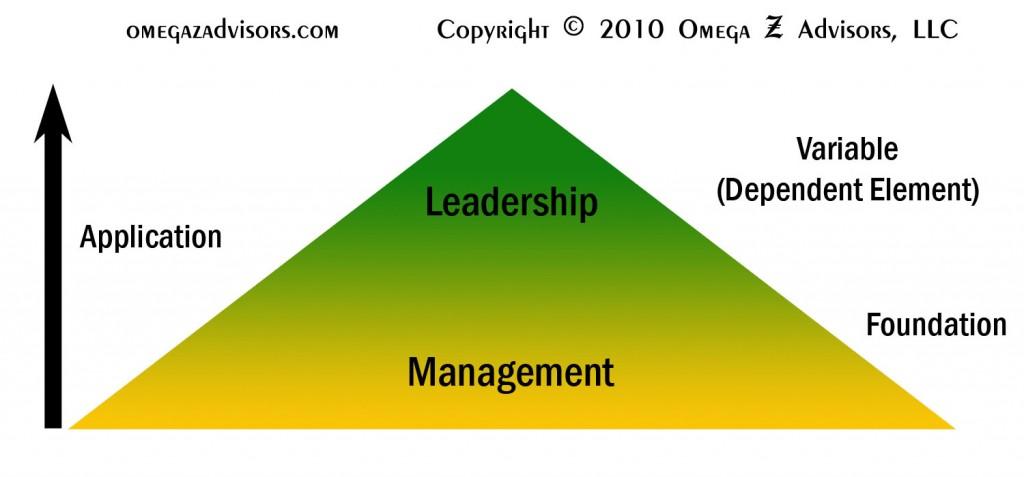 Leadership versus management is about people versus things.