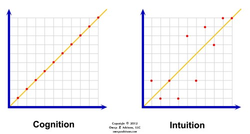 Intuition, Cognition & Regression