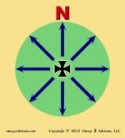 Intuition Compass
