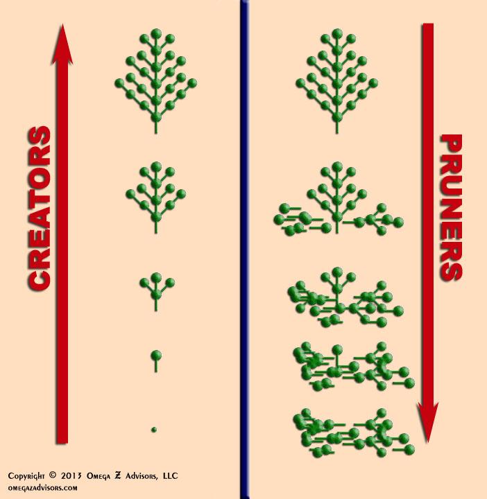 Creators vs Pruners