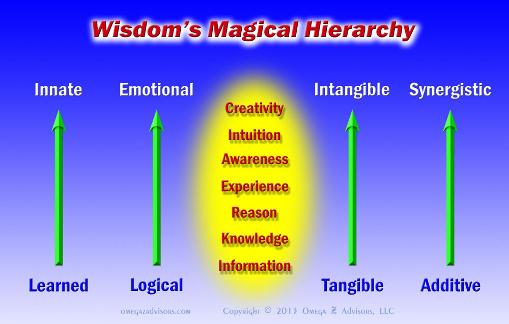 Wisdom's Magical Hierarchy