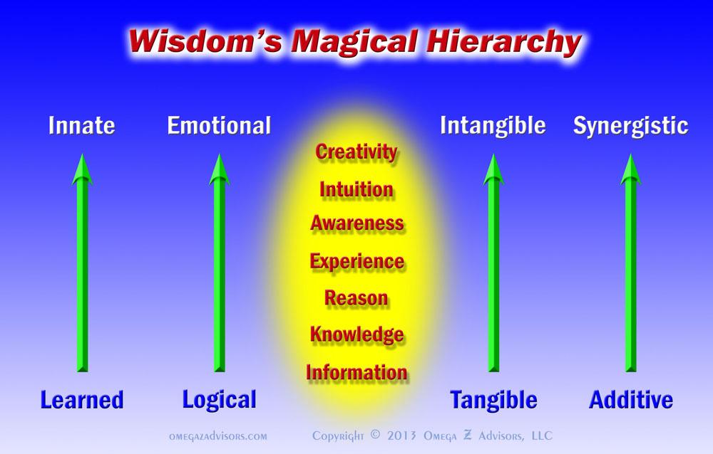 Wisdom's Magical Hierarchy