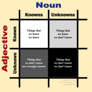 Knowns & Unknowns