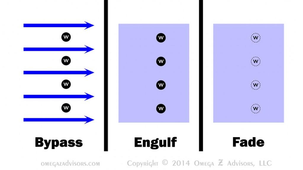 Focusing on Strengths: Bypass, Engulf & Fade