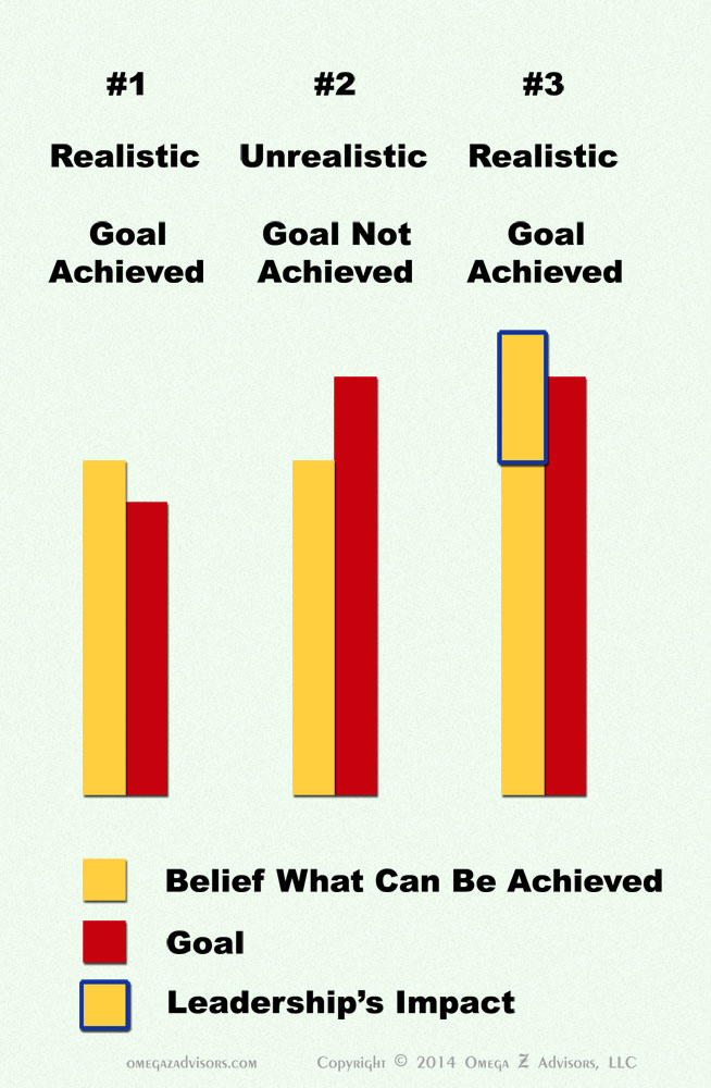 Leadership's Impact on Goals