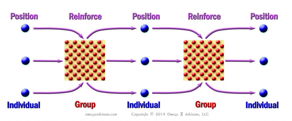 Figure #2: Individual interactions can position group interactions which serve to reinforce.