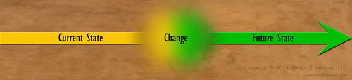 The untold view of fearing change makes change management even harder.