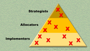 There are usually many sources to group decision making failures.