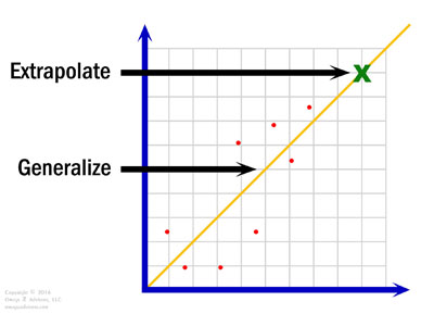 One artificial intelligence model that helps in assessing thinking skills is Generalize-Extrapolate.