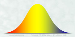 We can see how mediocrity reigns supreme by exploring the bell curve.