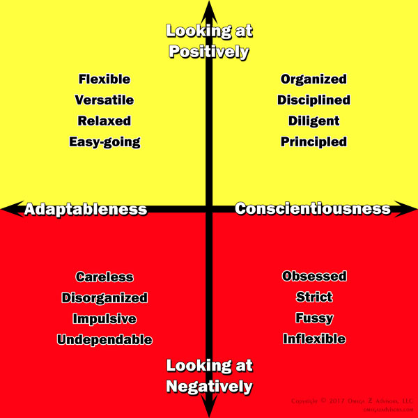 How does the conscientiousness personality in the workplace show himself?