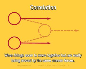 The role of correlation in business dominates decision making.