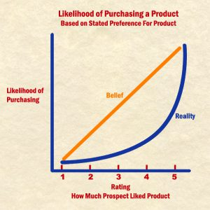 Figure 1: Five point scales mislead us into thinking the relationship between consumer likes and purchases is a straight-line one.