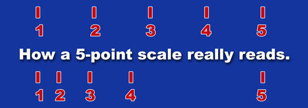 The fives of five point scales are by far the best predictor of consumer purchases.