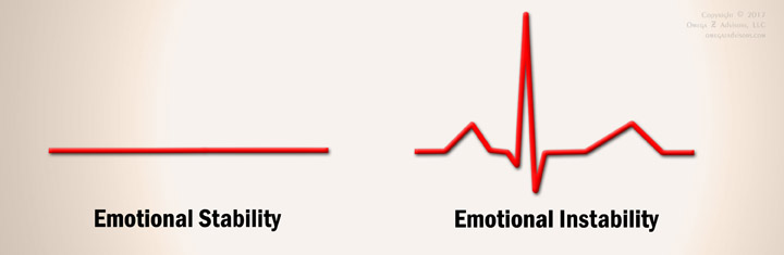 The extreme opposite of neuroticism is emotional stability. In this figure it's shown as a flat EKG.