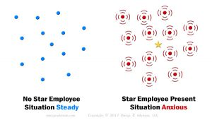 The ways coworkers punish star employees stem from the fact that talented employees cause other employees anxiety, many times on a subconscious level.