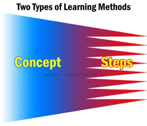 Two Types of Learning Methods: Conceptual and Step-by-Step