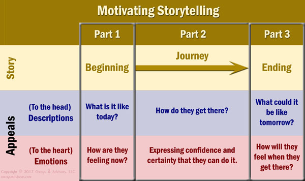 Stories can be an important part in motivating your team at work if they have a beginning, middle and end, and if they appeal to the heart as well as to the head.