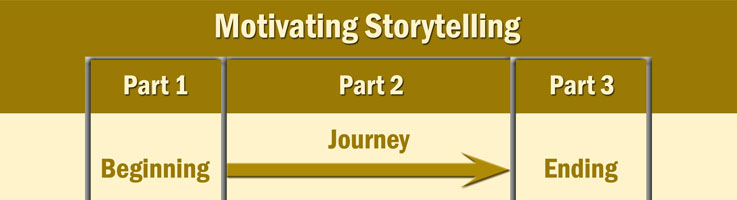 Motivating Your Team At Work Using Stories