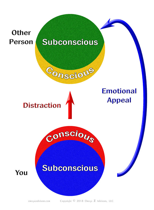 Distracting the conscious mind and making an emotional appeal are two key aspects of influencing the subconscious mind.