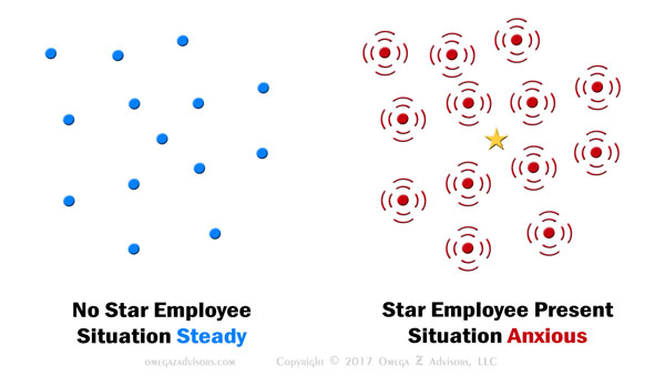 Star employees will cause others to feel anxious about their work. That will make managing star employees and the team difficult.