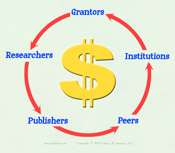 The most conspiratorial secret about experts is the way research makes money for grantors, researchers, publishers, peers and institutions.