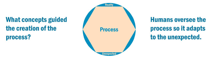 Making processes more effective by knowing the concepts that created them.