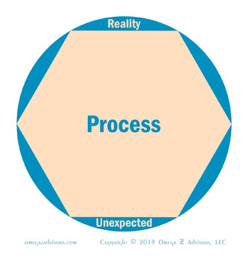 Knowing the concepts behind a process helps in making processes more effective as we adapt them to reality.