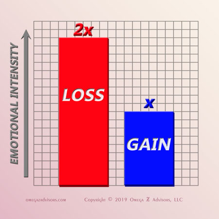 There is a two-to-one ratio between the intensity of people's fears of loss and desires for gain.