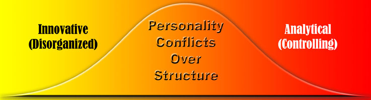 Personality conflicts at work caused by additional structure